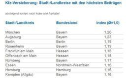 Autofahrer in Bayern zahlen am meisten für ihre Versicherung