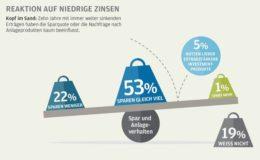 Niedrigzinsumfeld beeinflusst das Sparverhalten der Deutschen kaum