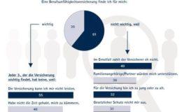 Die Top-Gründe der Deutschen gegen BU-, Pflege- und Krankenvorsorge