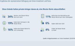 Deutsche wollen an Riester-Garantie festhalten