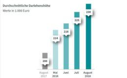 Kredithöhe für den Hausbau steigt weiter an