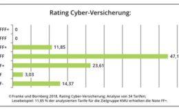 Cyberversicherungen haben noch viel Luft nach oben