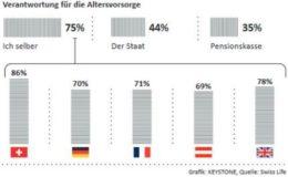70 Prozent der Deutschen sehen sich selbst in der Verantwortung