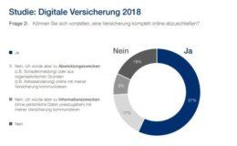 Mehr als jeder zweite Deutsche würde eine Police online abschließen