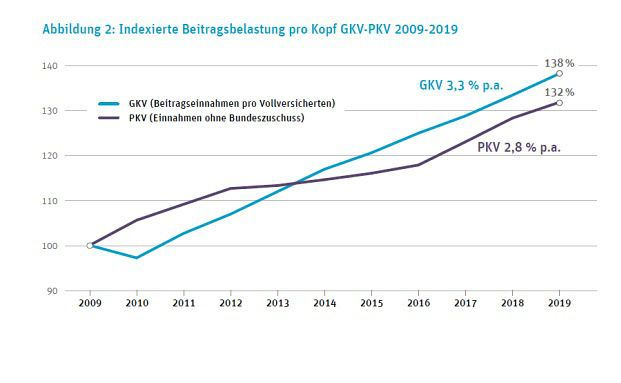 Beiträge in der PKV steigen 2019 um rund 1,9 Prozent