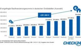 Wohnfläche in München am kleinsten und am teuersten