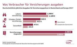 Deutsche bei Autoversicherung spitze, bei Altersvorsorge abgeschlagen
