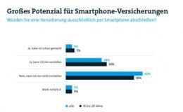 Deutsche schließen Versicherungen übers Smartphone nur selten ab