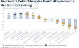 Regierung will 105 Milliarden Euro mehr ausgeben als sie hat