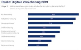 Deutsche meiden Online-Abschluss bei beratungsintensiven Versicherungen