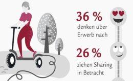 Studie erwartet bis zu 24 Millionen Elektroroller in Deutschland