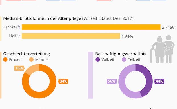Altenpfleger verdienen im Mittel knapp 2.750 Euro brutto