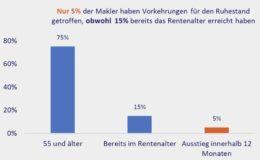 Makler unterschätzen Zeitaufwand für Nachfolgersuche