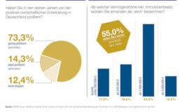 Immer weniger Deutsche halten Reichtum für erreichbar und erstrebenswert