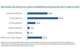 Deutsche schätzen Kosten für Privathaftpflichtpolicen realistisch ein