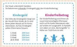 Kindergeld oder Kinderfreibetrag – was ist lohnenswerter?
