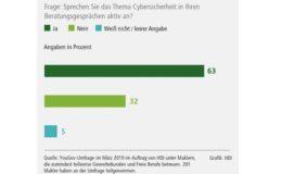 Mehrheit der Gewerbe-Makler meldet positive Resonanz