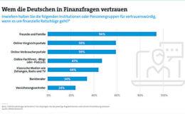 Bürger vertrauen bei Finanzfragen eher Freunden als dem Versicherungsvertreter