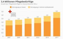 So viele Pflegebedürftige gibt es in Deutschland