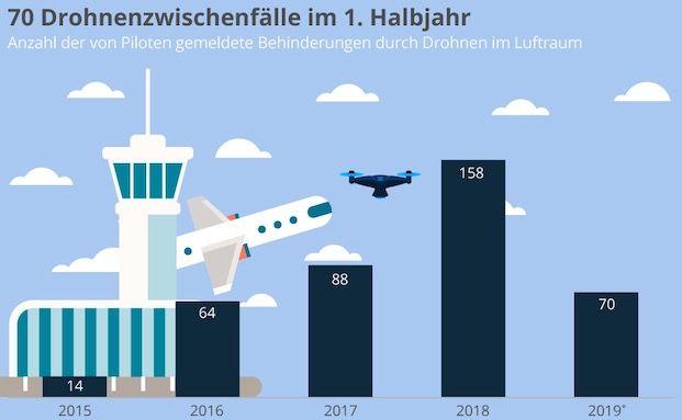 Wenn Drohnen die Flugsicherheit gefährden