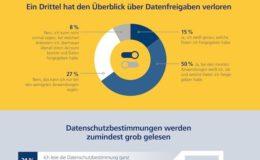 Deutsche sehen ihre Daten bei Krankenkassen gut aufgehoben
