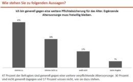Knapp die Hälfte der Deutschen will keine Altersvorsorge-Pflicht