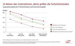 Deutsche Angestellte schützen sich kaum vor Cybergefahren