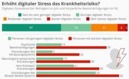Wenn digitaler Stress krank macht