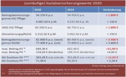 Zutrittshürde zur PKV soll auf über 62.000 Euro steigen