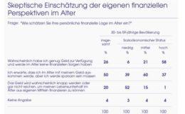 Deutsche wünschen Unterstützung für private Altersvorsorge