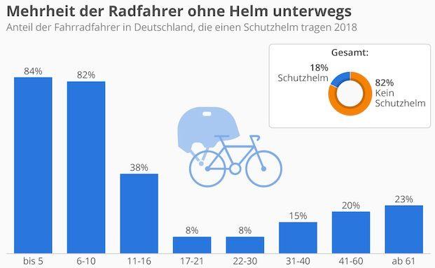 Mehrheit der Radfahrer trägt keinen Helm