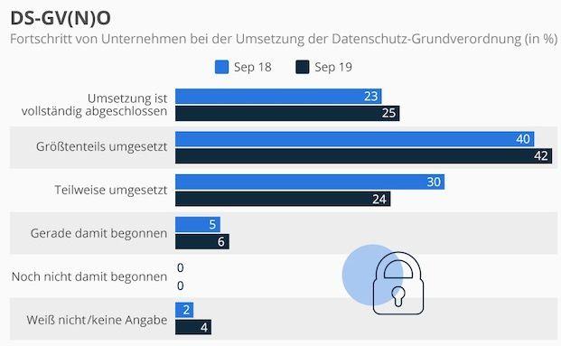 So weit sind deutsche Firmen bei der DSGVO-Umsetzung