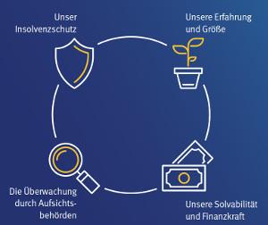 Schutz der Kundengelder durch Sicherheitsnetz