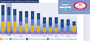 Rating: Condor gehört zu den Top-Versicherern