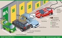 Autofahrer müssen für Parkschäden oft selbst aufkommen