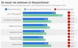 So teuer ist wohnen in Deutschland