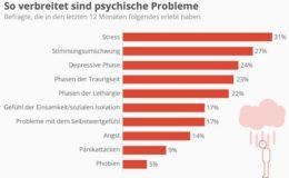 Diese psychischen Probleme treiben die Bürger um