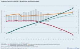 Krankenkassen-Defizit könnte auf fast 50 Milliarden Euro steigen