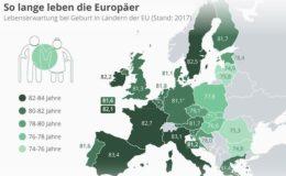 Spanier, Franzosen und Italiener haben die höchste Lebenserwartung