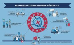 Die wichtigsten Krankenzusatzpolicen im Überblick