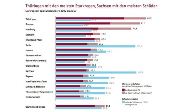 Sachsen, Berlin und Bayern bisher am häufigsten betroffen