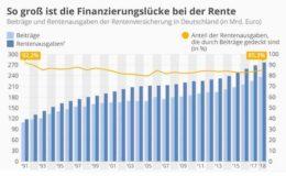 Die Finanzierungslücke der gesetzlichen Rente wächst