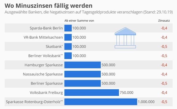 Diese Banken verlangen Strafzinsen auf Tagesgeld-Guthaben