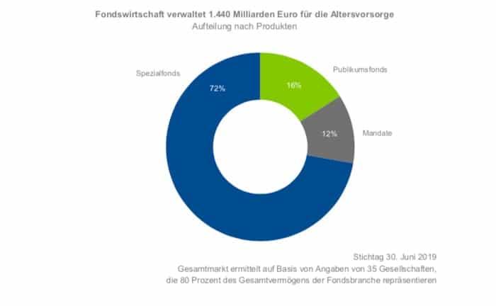 Fondswirtschaft betreut 1,4 Billionen Euro für die Altersvorsorge