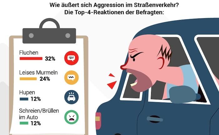 Und die Automarke mit den aggressivsten Fahrern ist…