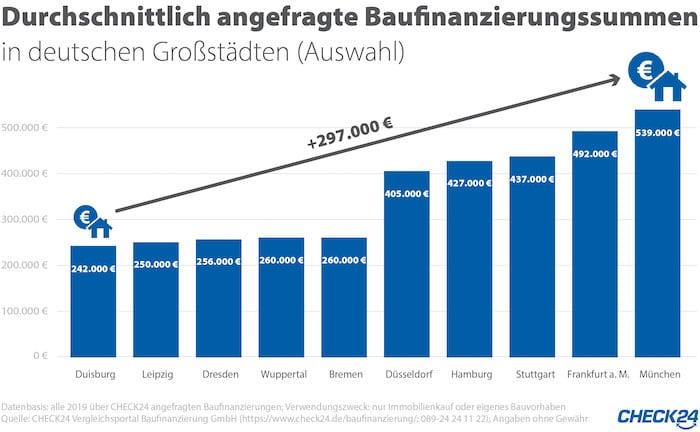 Eigenheimfinanzierung in München am teuersten