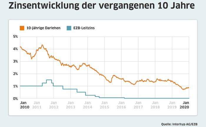 Das Jahrzehnt der Winzig-Zinsen