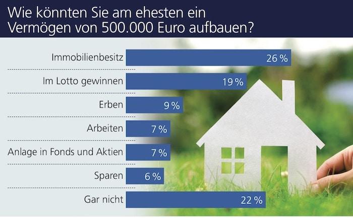 So wollen sich die Deutschen Vermögen aufbauen