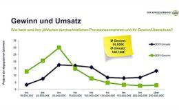 Zwei Drittel der Vermittler schaffen keine 50.000 Euro Gewinn im Jahr