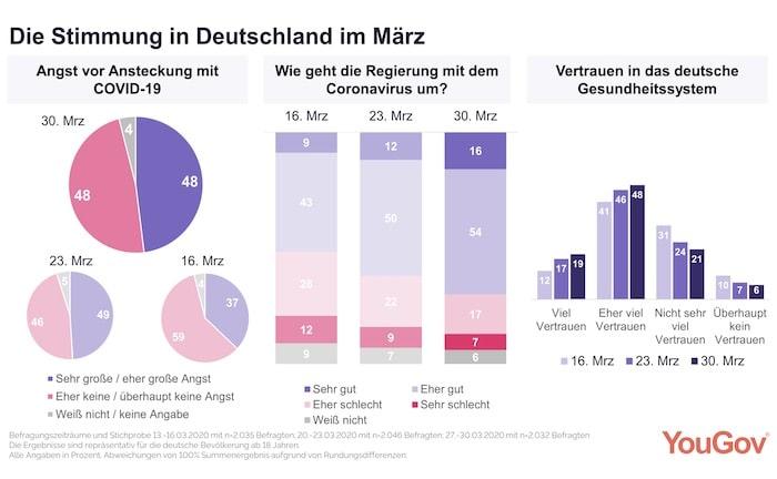 So bewerten die Deutschen das Corona-Krisenmanagement